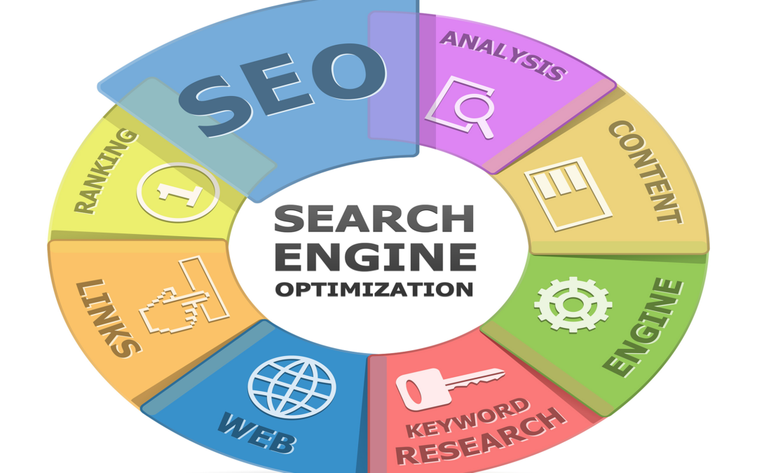 Did you know that SEO drives 22% of all website visits?